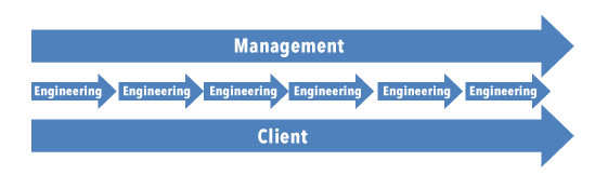 Engineering workflow